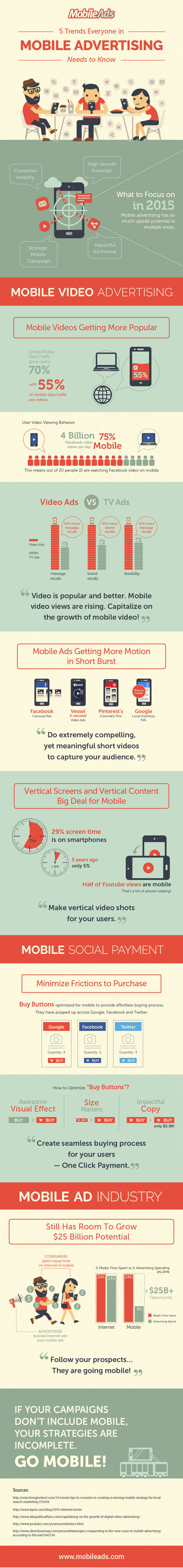 5 Trends Everyone in Mobile Advertising Needs to Know