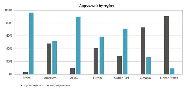 planning mobile ad campaign: in-app vs web ad impressions