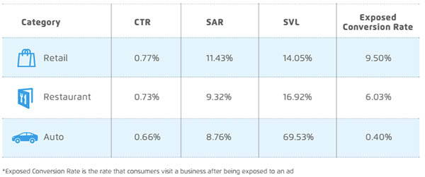 performance metrics for mobile ad campaign: CTR, SAR, and SVL